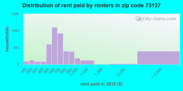 73127 rent paid by renters