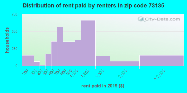 73135 rent paid by renters