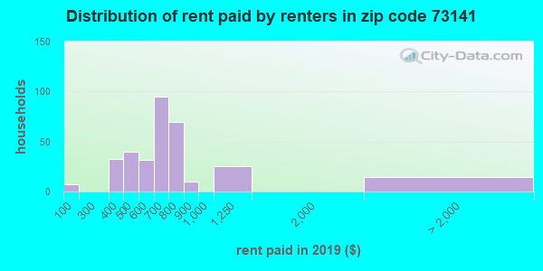 73141 rent paid by renters