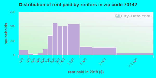 73142 rent paid by renters