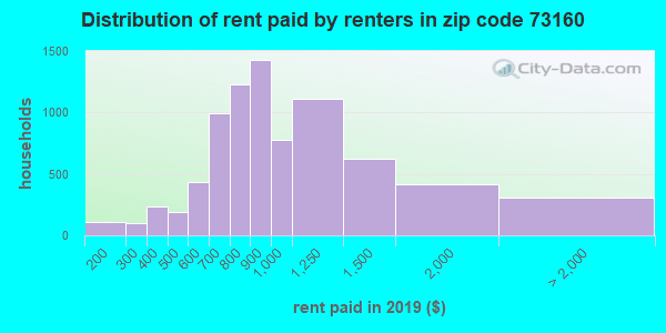 73160 rent paid by renters