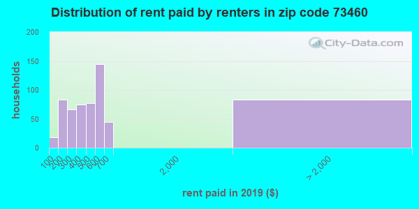 73460 rent paid by renters
