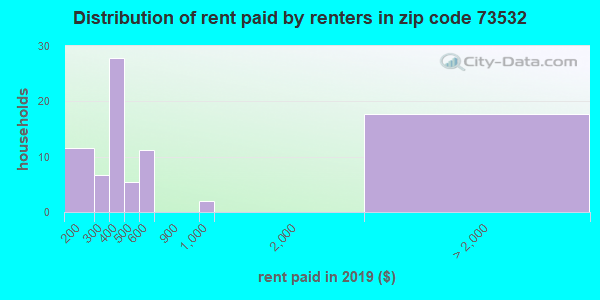 73532 rent paid by renters