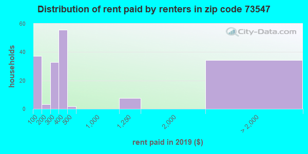 73547 rent paid by renters