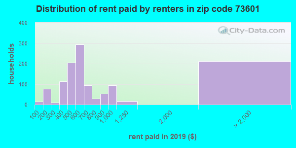 73601 rent paid by renters