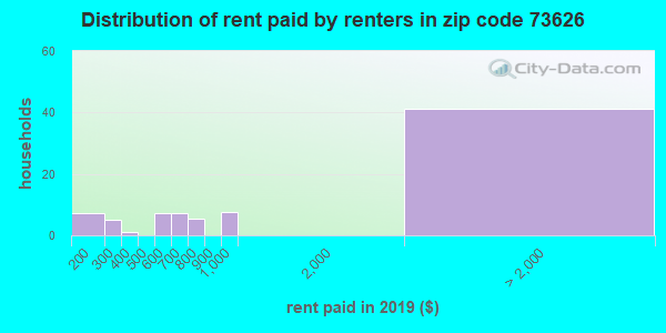 73626 rent paid by renters