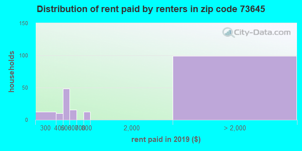 73645 rent paid by renters
