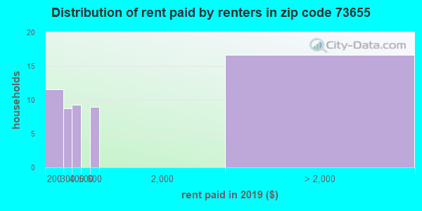 73655 rent paid by renters