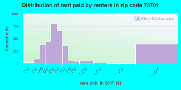 73701 rent paid by renters