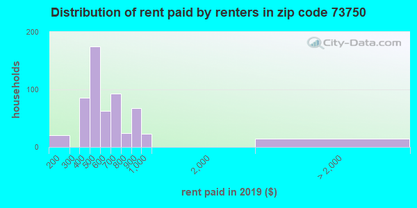 73750 rent paid by renters