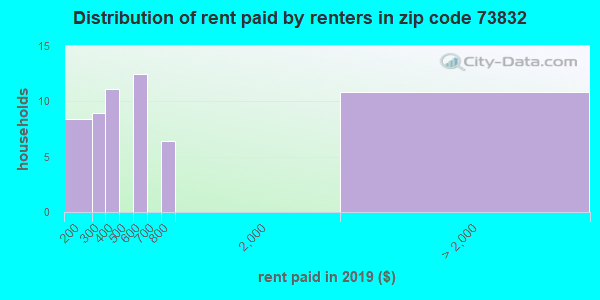 73832 rent paid by renters