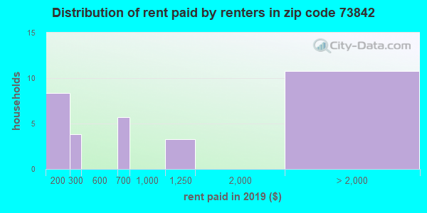 73842 rent paid by renters