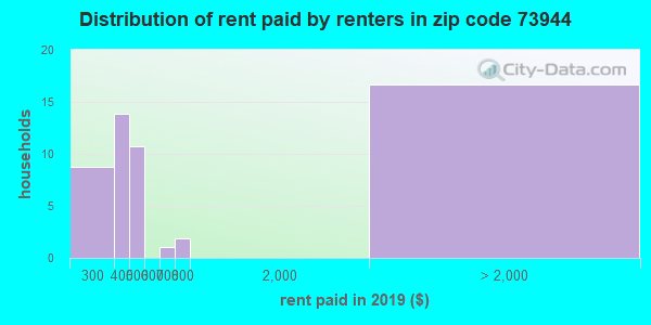 73944 rent paid by renters