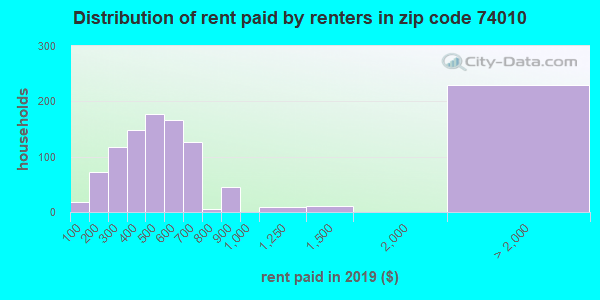 74010 rent paid by renters