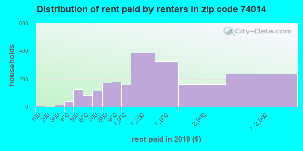 74014 rent paid by renters