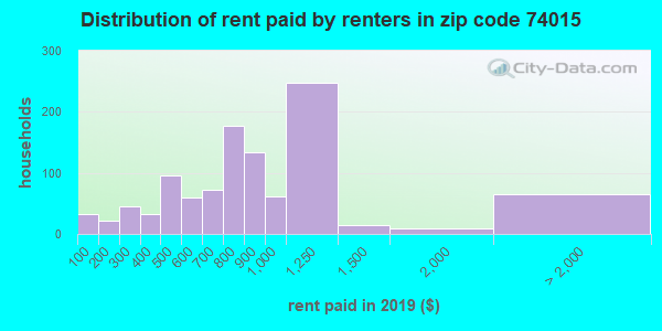 74015 rent paid by renters