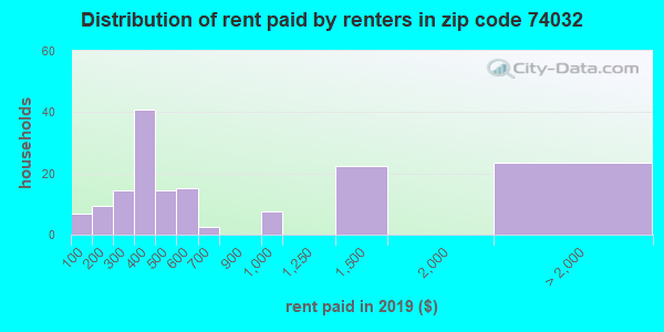 74032 rent paid by renters