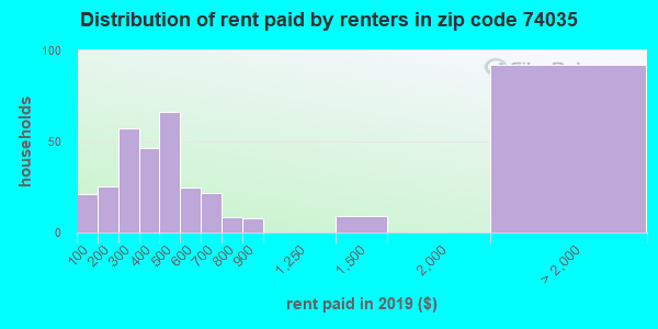 74035 rent paid by renters