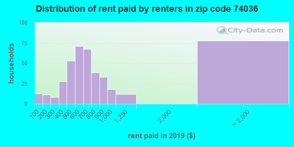 74036 rent paid by renters