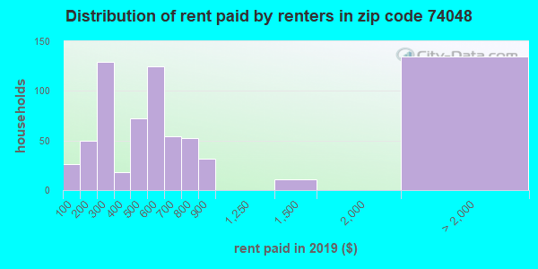 74048 rent paid by renters