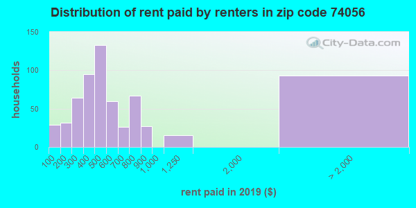 74056 rent paid by renters