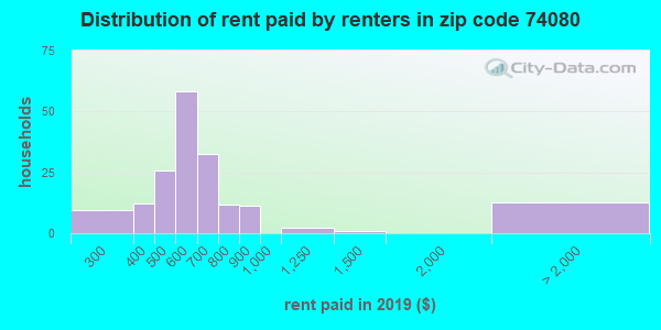 74080 rent paid by renters