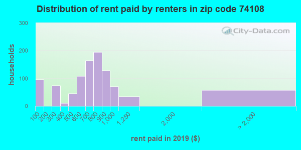 74108 rent paid by renters