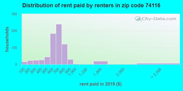 74116 rent paid by renters