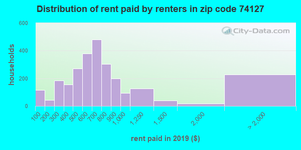 74127 rent paid by renters