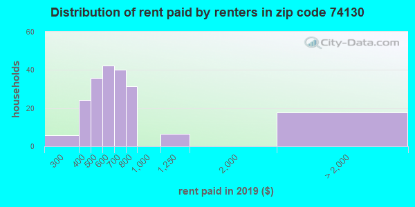 74130 rent paid by renters
