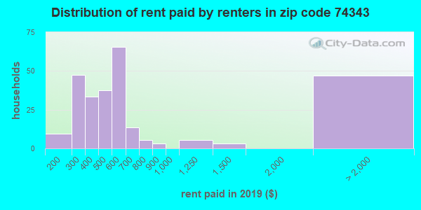 74343 rent paid by renters