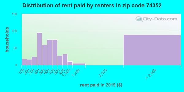 74352 rent paid by renters