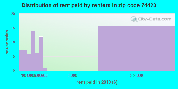 74423 rent paid by renters