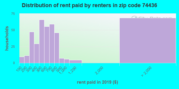 74436 rent paid by renters