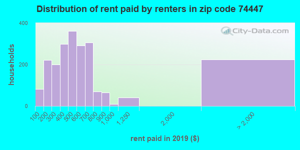 74447 rent paid by renters