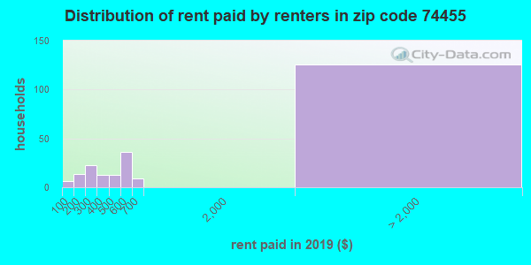 74455 rent paid by renters