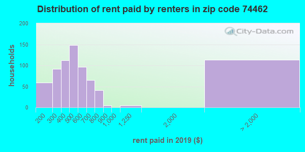 74462 rent paid by renters