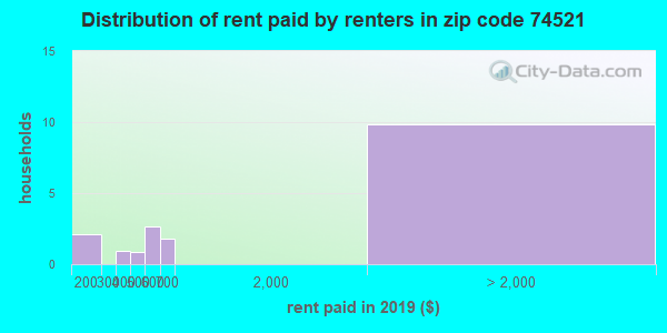 74521 rent paid by renters