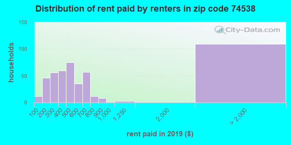 74538 rent paid by renters