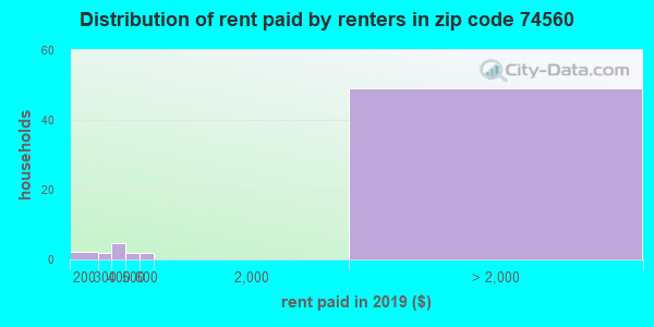 74560 rent paid by renters
