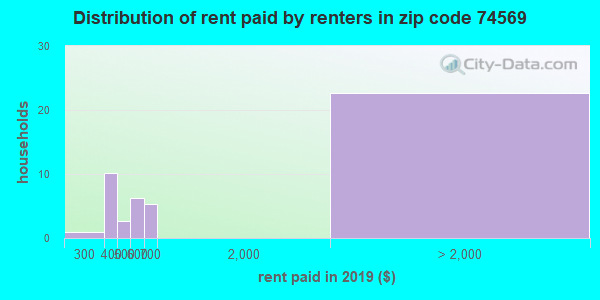 74569 rent paid by renters