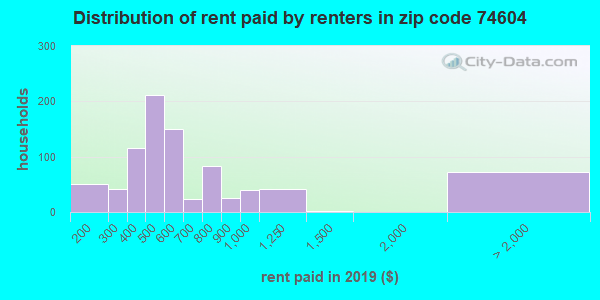 74604 rent paid by renters