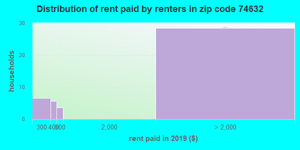 74632 rent paid by renters