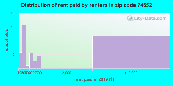 74652 rent paid by renters
