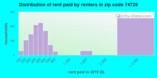 74728 rent paid by renters