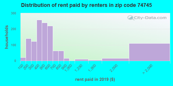 Rent paid by renters in 2016 in zip code 74745
