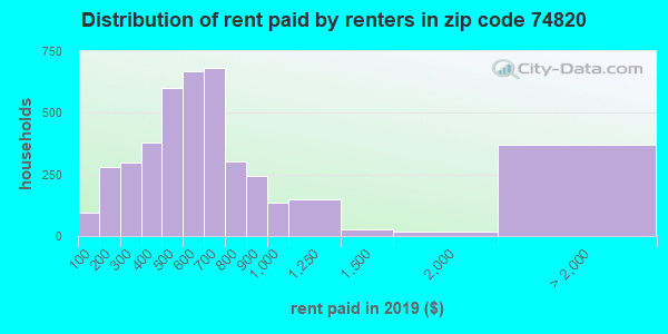 74820 rent paid by renters