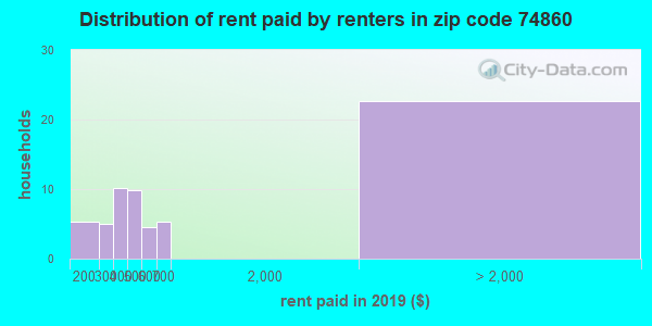 74860 rent paid by renters