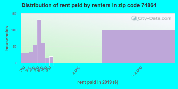 74864 rent paid by renters