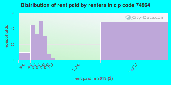 74964 rent paid by renters